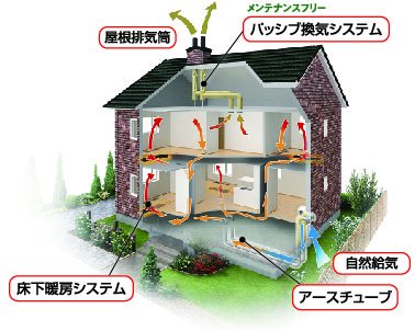 パッシブ換気床下暖房システム
